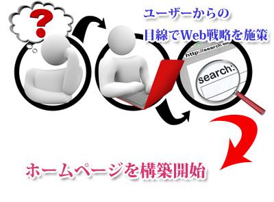 ホームページ構築し集客したユーザを顧客に変えるには